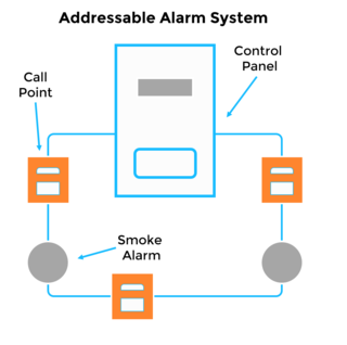Fire alarm system purchasing guide purchasing addressable systems are mainly designed for larger facilities and campuses providing quick access to a range of essential information from a central pronofoot35fo Image collections